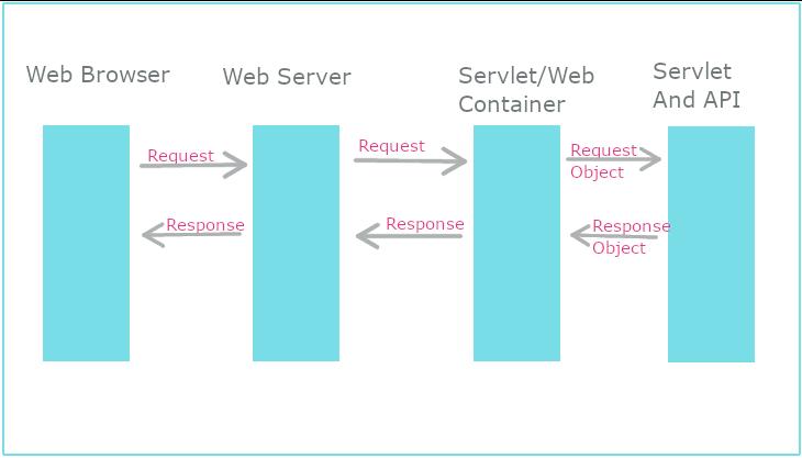 Servlet execution flow