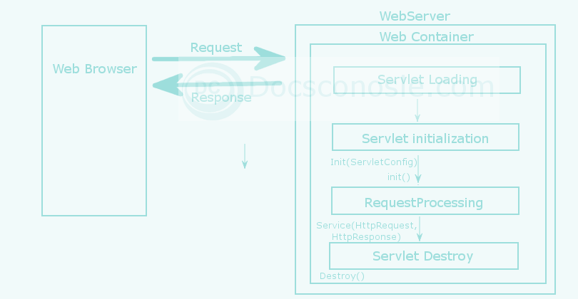 Servlet Life Cycle Flow